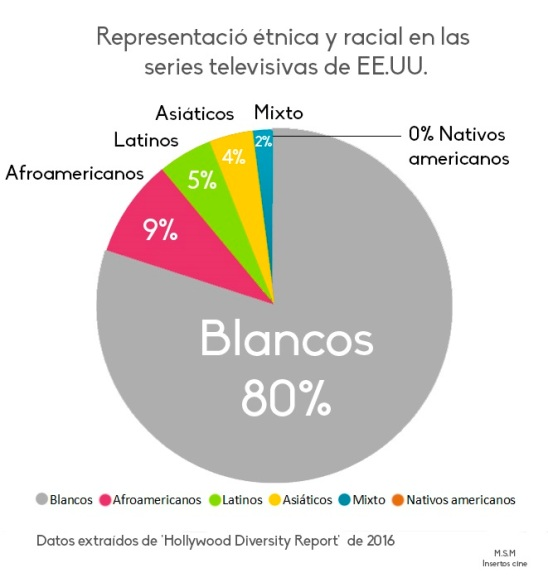 sitcom étnica-insertos cine infografica 2